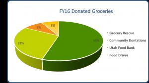 FY16_DonatedGroceries
