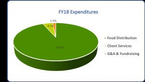 FY18Expenditures
